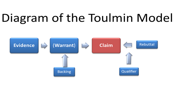 toulmin model Students' self -assessment, the critical thinking rubric and toulmin model  the  toulmin model consists of six parts: ground, claim, warrant, backing, rebuttal and.